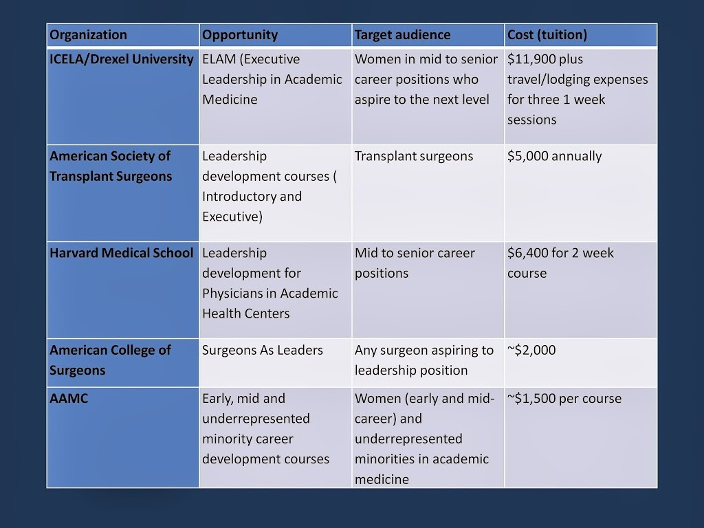 Challenges for Women in Academic Medicine and the Question of Leadership